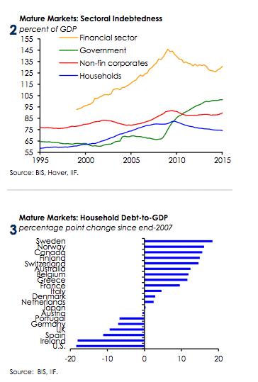Putting debt alarmism in perspective.…