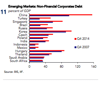And the EM corporate debt…