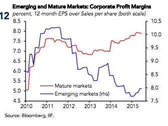 Global competition bites! Convergent profit…