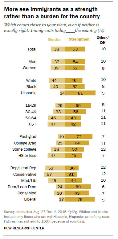 RT @pewresearch: By a 53%…
