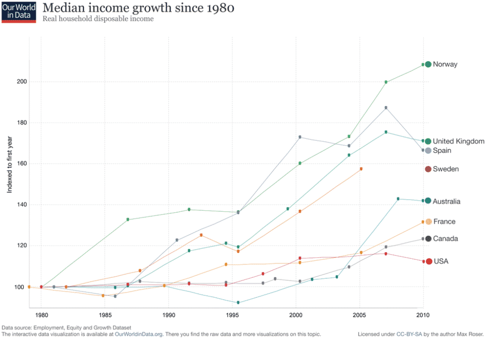 RT @MaxCRoser: Median household income…