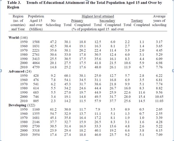 In 1950 34 mpeople worldwide…