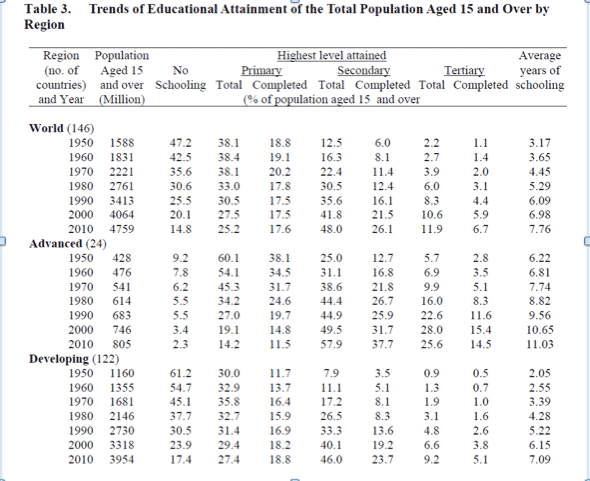 In 1950 the adult population…