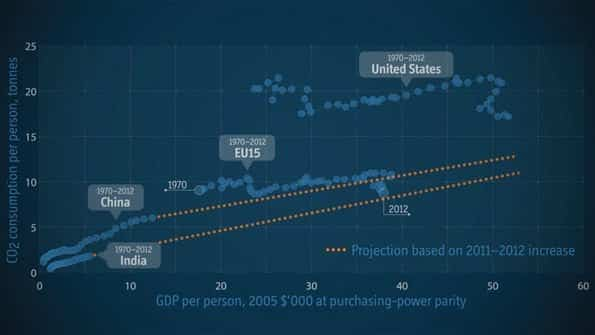 """RT @ECONdailycharts: VIDEOGRAPHIC: """"What's driving…"""
