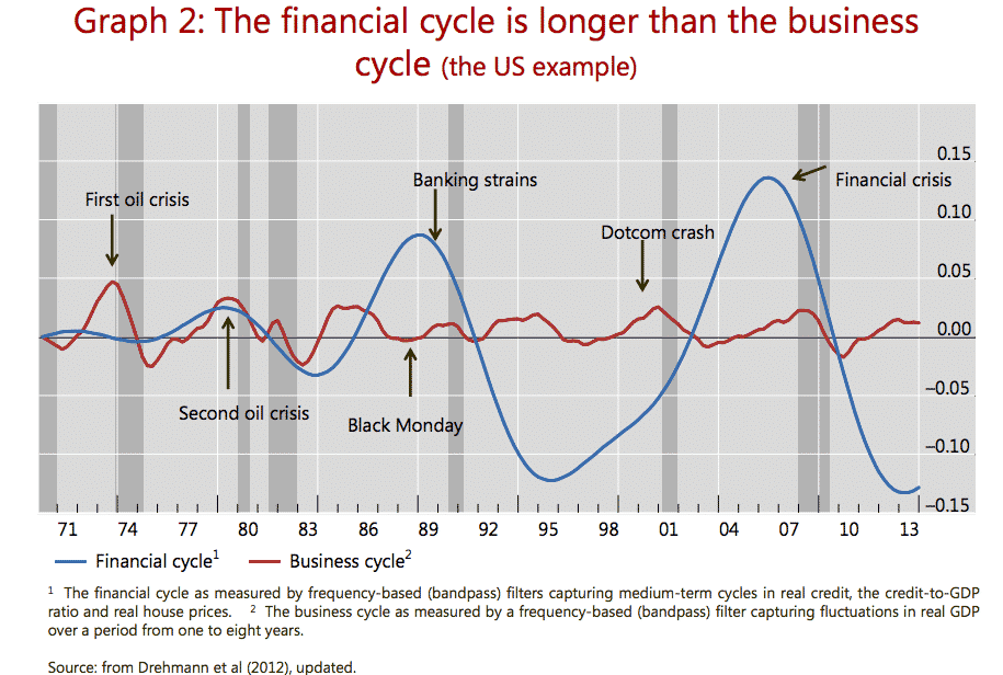 And credit cycle is getting…