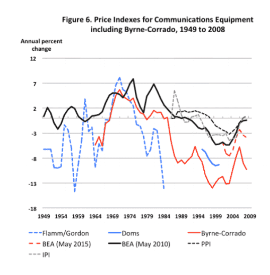 The plunging cost of comms…