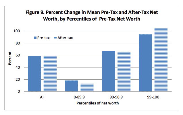 How tax changes helped to…
