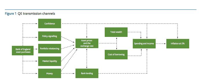 Frank Bank of England diagram…