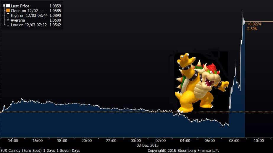 RT @tracyalloway: Draghi looking less…