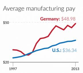 German v. US manufacturing wages,…