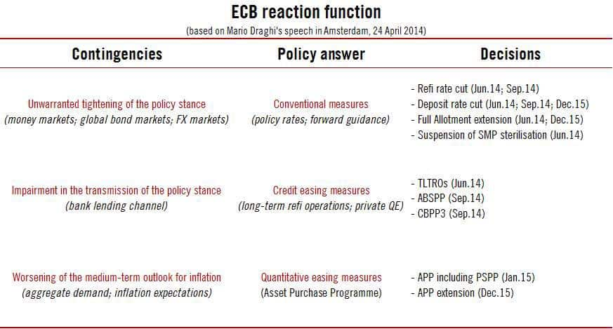 RT @fwred: The ECB's reaction…