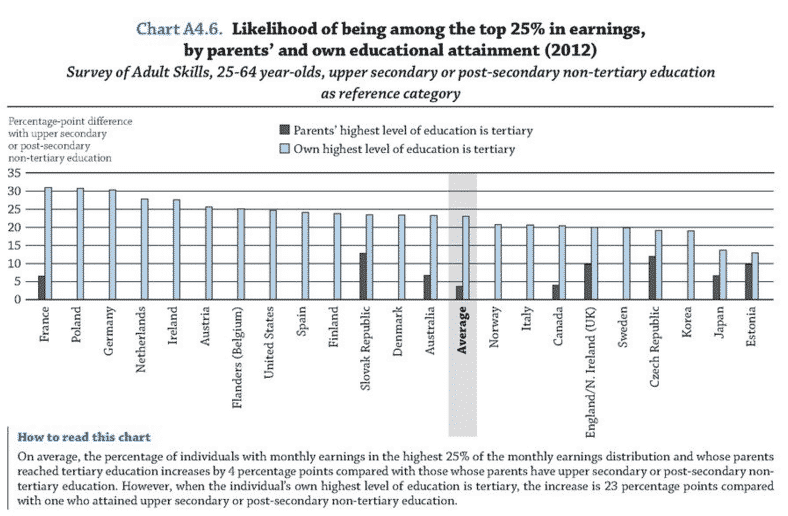 OECD: Germany's low higher ed…