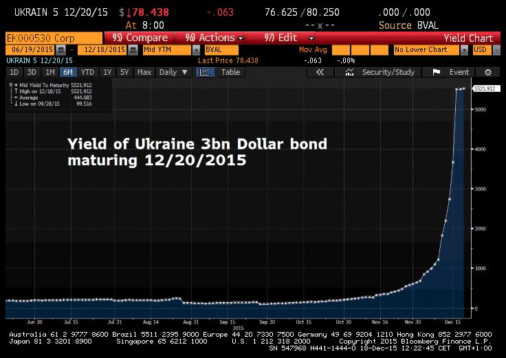 RT @Schuldensuehner: Yield on #Ukraine…
