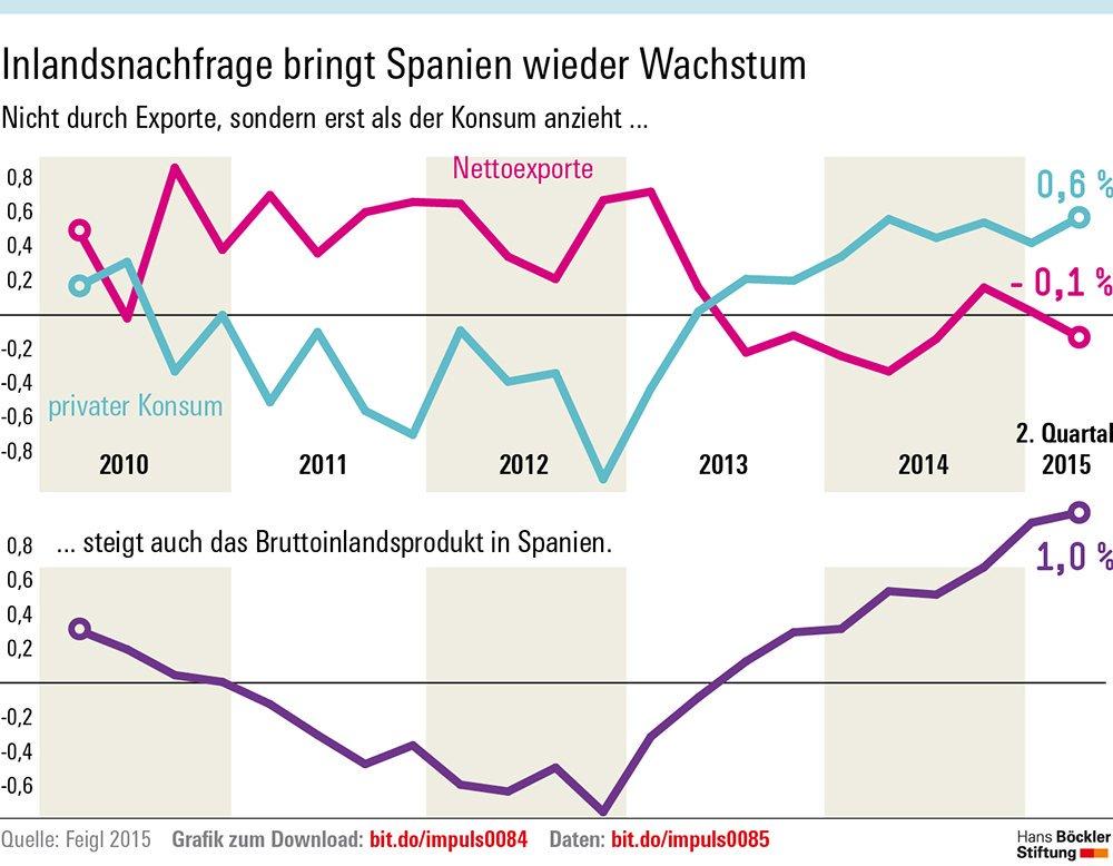 RT @boeckler_de: Wahl in #Spanien…