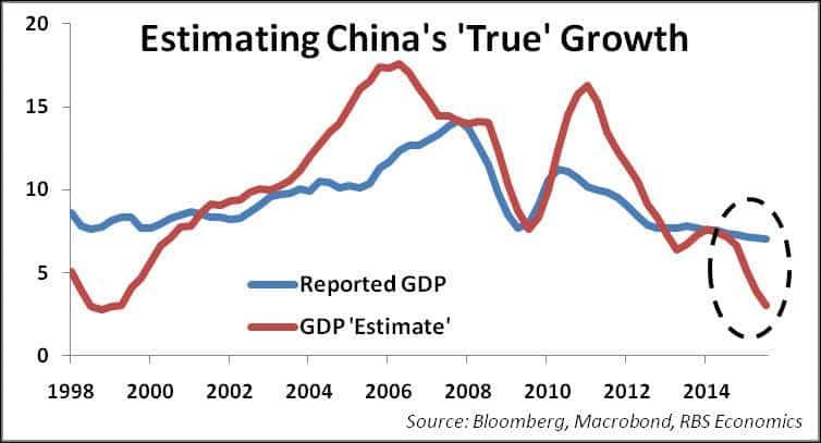 RT @RBS_Economics: The Fed hikes…
