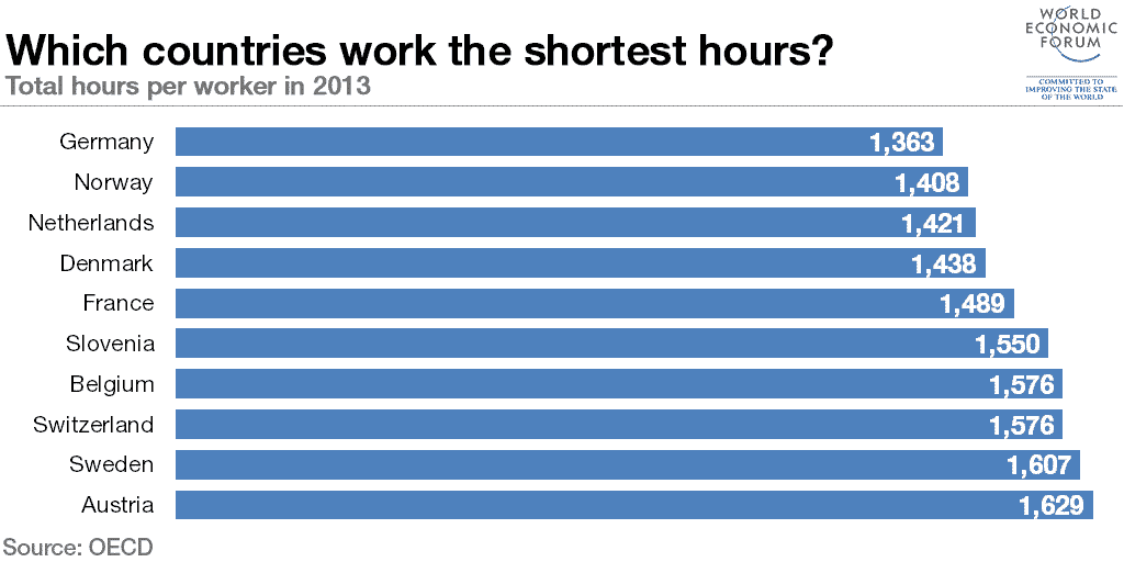 RT @wef: Which countries #work…