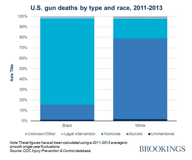 Death by gun in America:…
