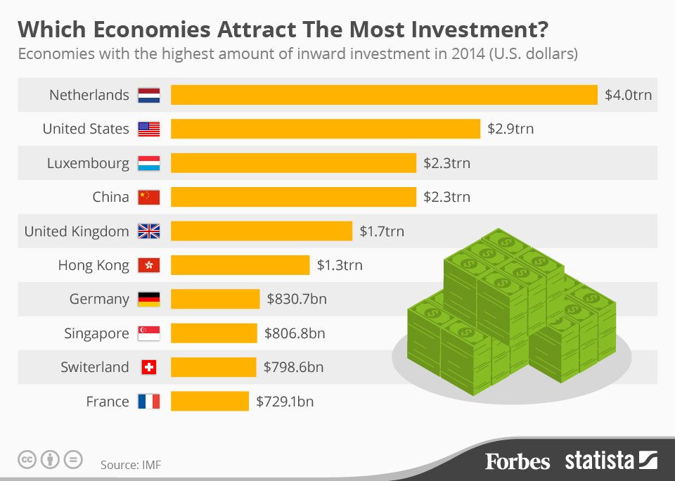 RT @Forbes: The economies that…