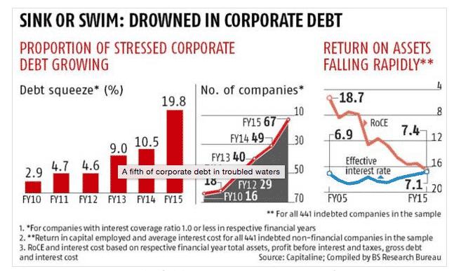 """Indian corporate debtors """"in difficulty""""…"""