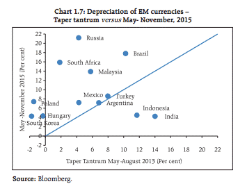 RBI comparison of 2015 EM…