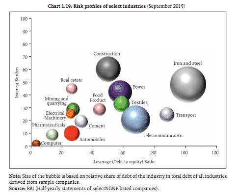 RBI map of debt risk…