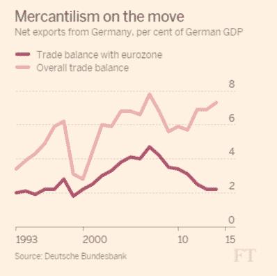 Sandbu: As austerity bites, Germany's…