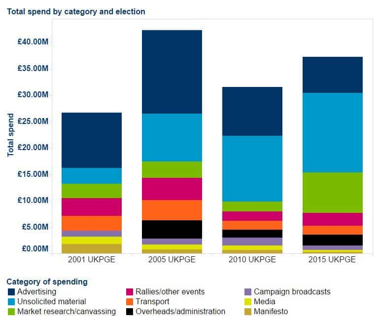 RT @britainelects: Total campaign expenditure,…