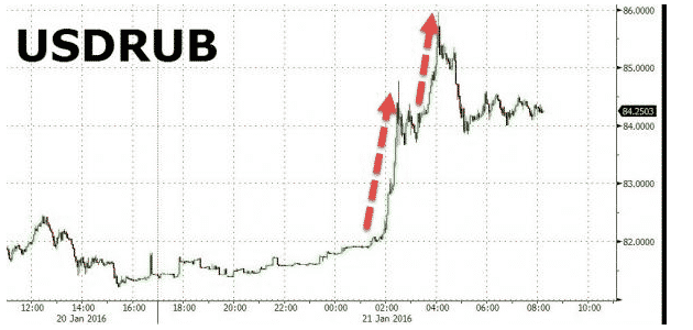 Ruble went off a cliff…