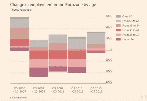 How the Eurozone's labour market…