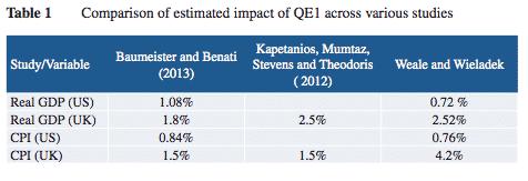 estimates of the impact of…