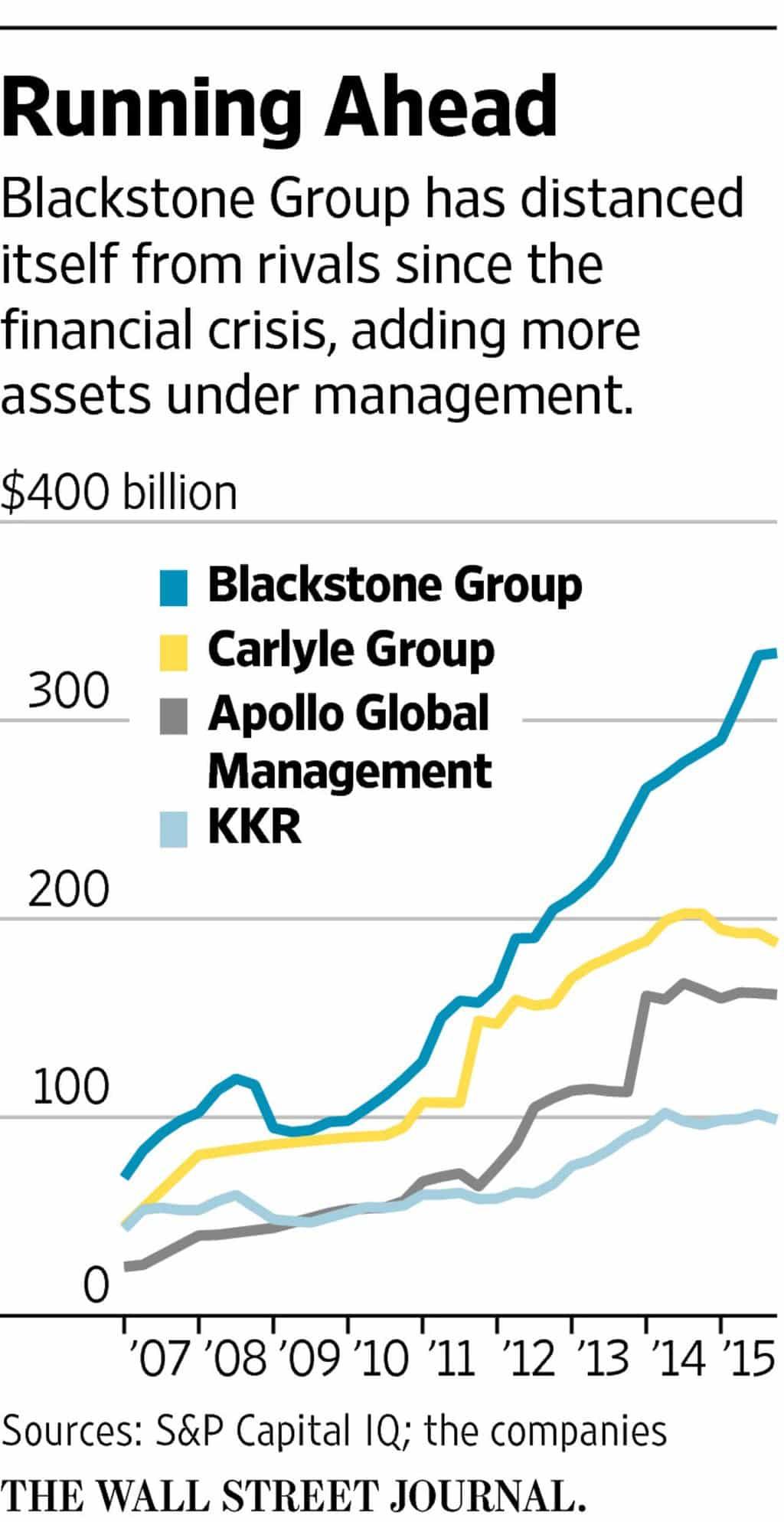 RT @pdacosta: Blackstone: Too-big-to-fail shadow…