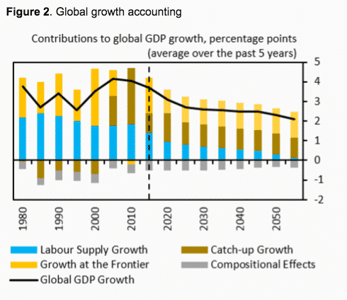 Accounting for slowdown in global…