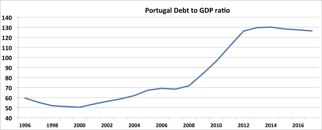 RT @Schuldensuehner: #Portugal budget based…
