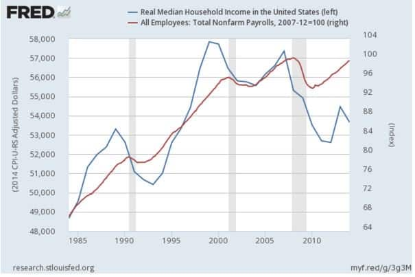 """RT @IDEAeconomics: """"US Recession?"""" Steven Hansen @Econintersect [Employment…"""