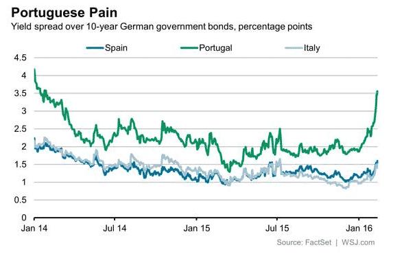 As markets quake the ECB…
