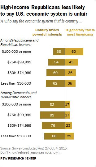 RT @pewresearch: Most Americans say…