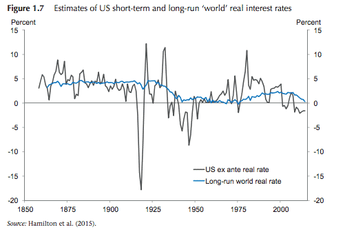 Low for long? Current real…