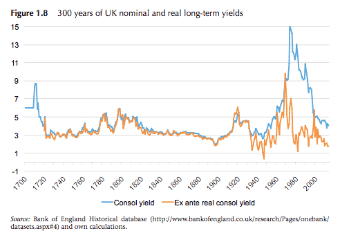 Low v. even longer: UK…