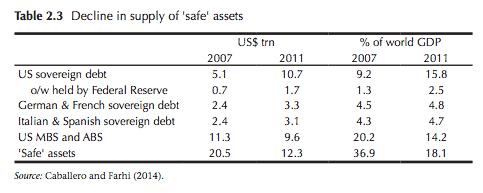 """Decline in """"safe"""" assets: Is…"""