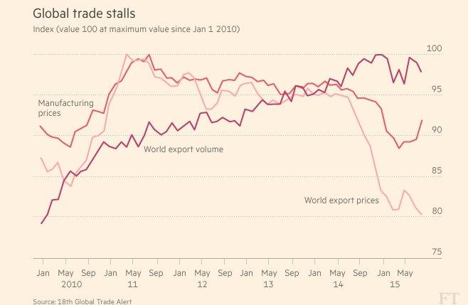 World export prices plunge sucking…
