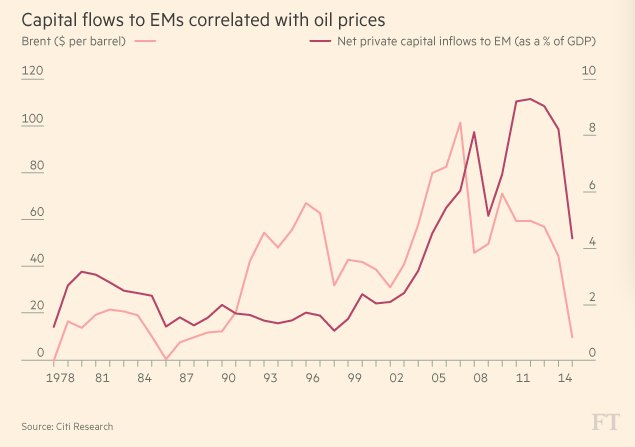 Growth in EM ex-China plunges.…