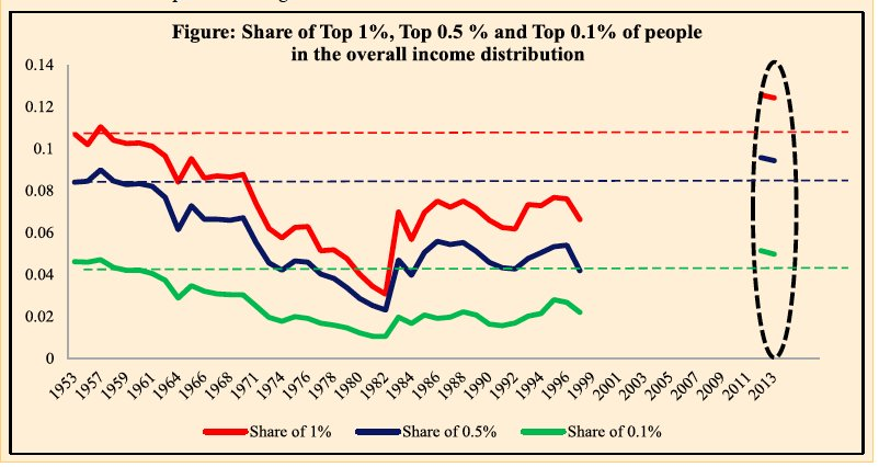 Piketty graph for India. Stepwise…