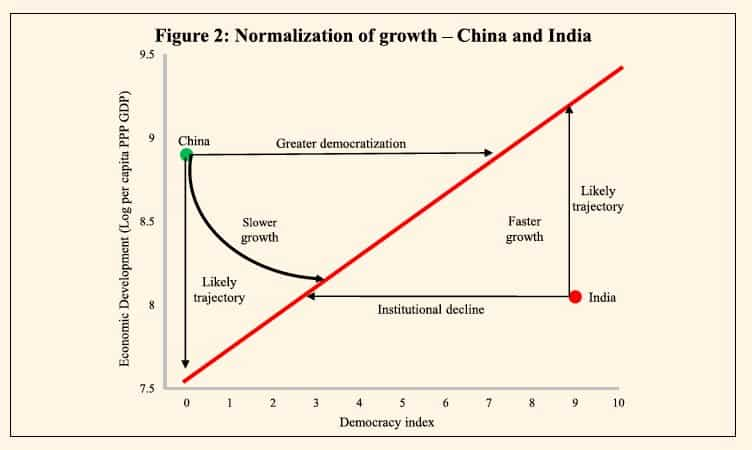 Optimistic reading of Indian growth…