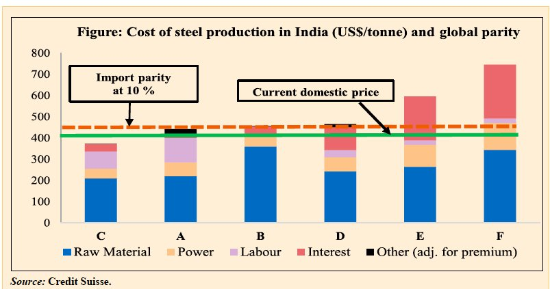 Indian steel producers under severe…
