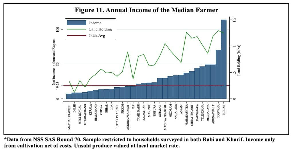 Correlation between farm income and…