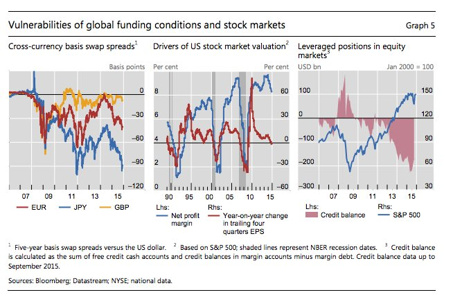 BIS notes the $300 bn…