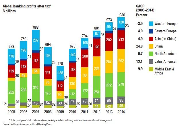 McKinsey Profits in global banking…