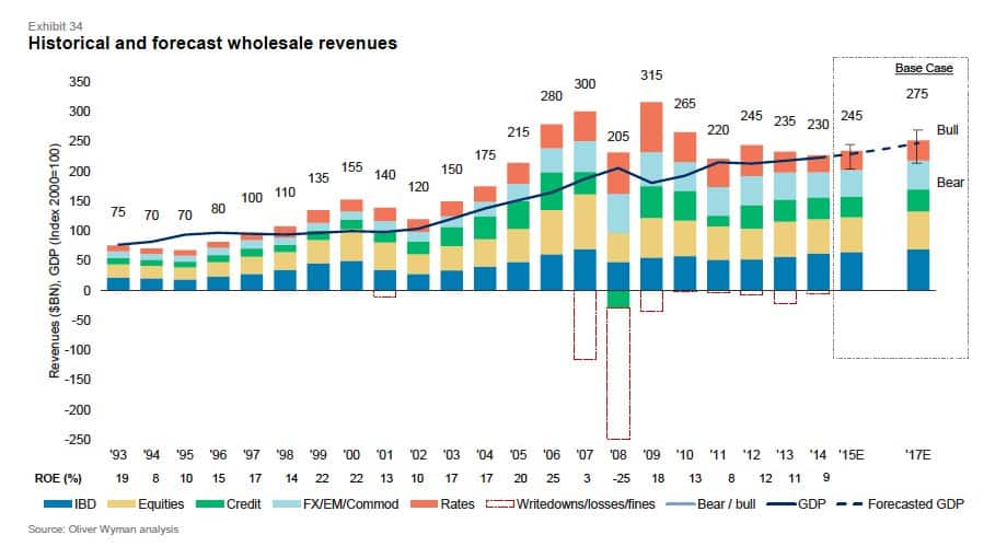 Sources of revenue in wholesale…