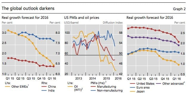 Global growth forecasts slump with…