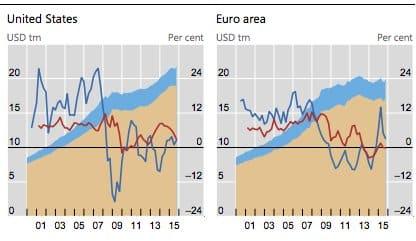 Slowdown in internationalized bank lending…